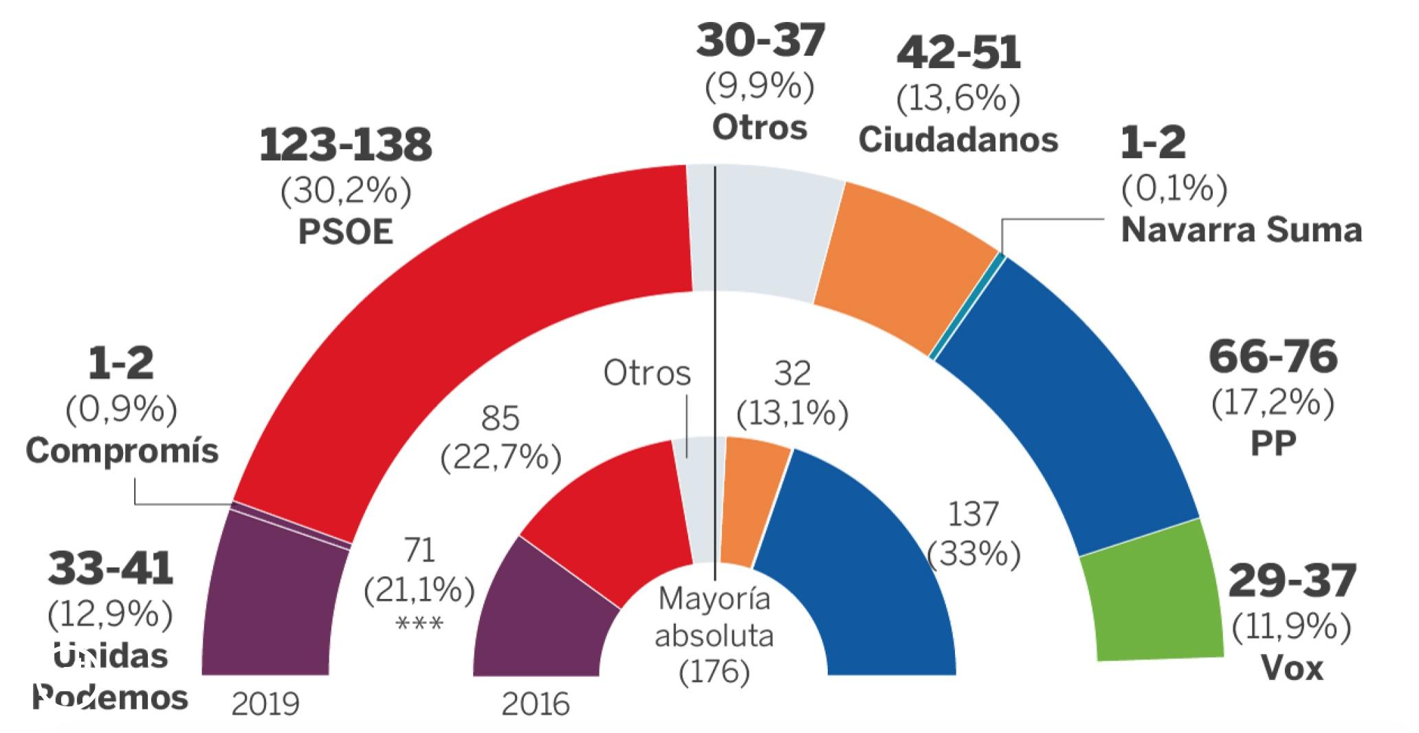 Социологи CIS прогнозируют победу PSOE на выборах 28-А